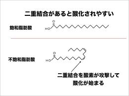 不飽和脂肪酸の酸化されやすさを示した図