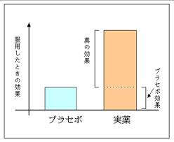 プラセボ効果を示した図