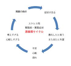 ストレスと胃腸症状の悪循環サイクル