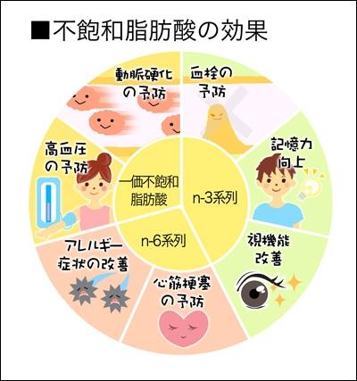不飽和脂肪酸の良い効果をまとめて示す図
