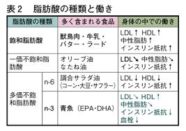 不飽和脂肪酸の良い作用を強調した図表