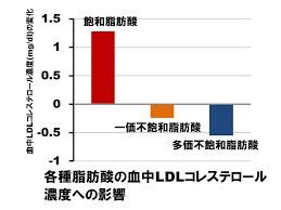 LDL-Cへの各種脂肪酸の影響を示したグラフ