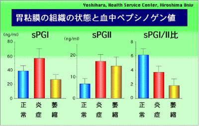 胃粘膜の萎縮度とペプシノゲンI/II比の関係