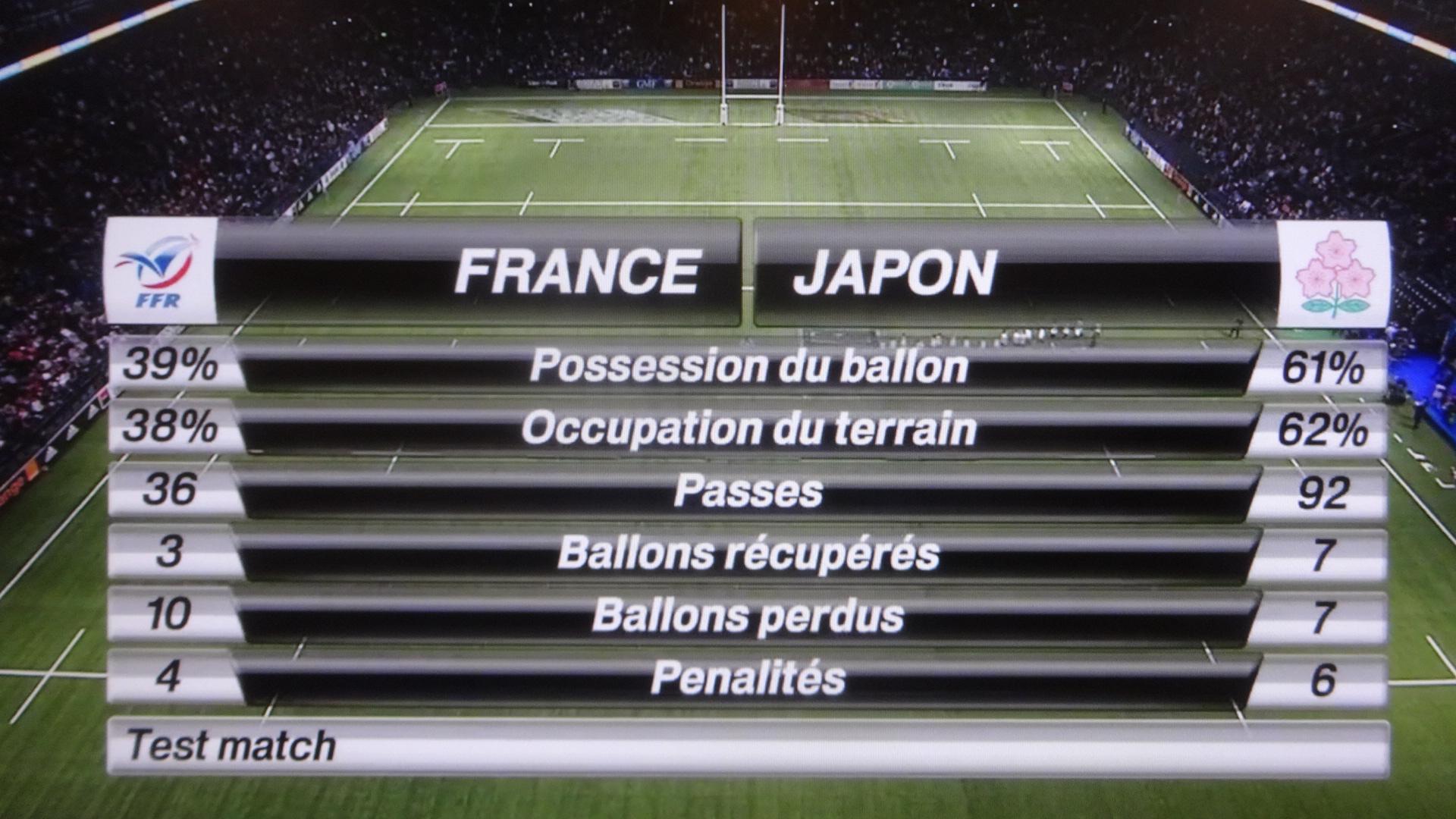 日本代表が優勢だったことを示すデータシート