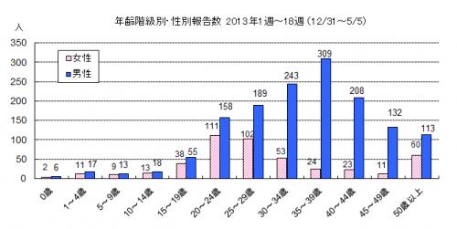 性別 年齢別の感染者数を示すグラフ