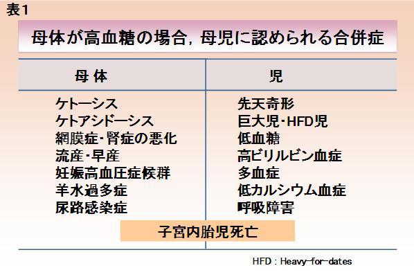 母体が高血糖のときに 母親 胎児に現れる合併症をまとめた表