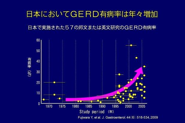 日本で胃食道逆流症が1990年代から急激に増えてきたことを示すグラフ
