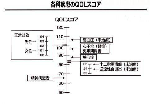 GERDでは患者さんの生活の質・QOLが低下することを示す図