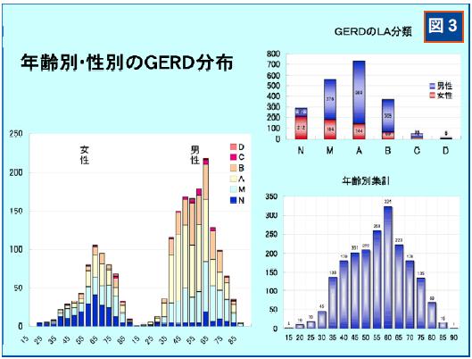 性別 年齢別のGERDの患者数を示すグラフ