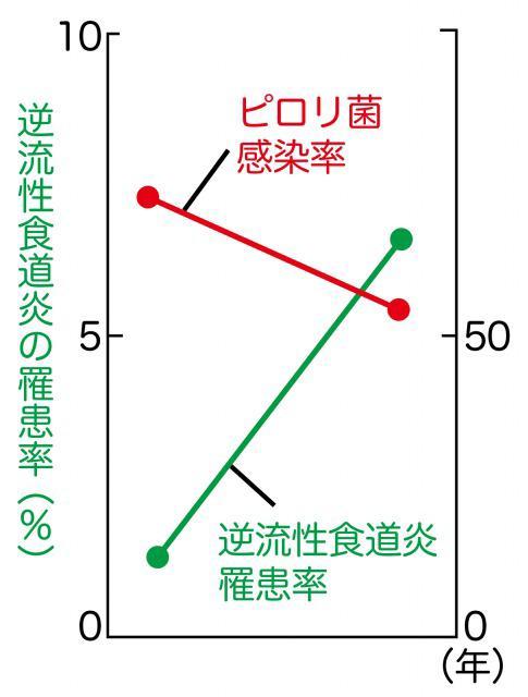ピロリ菌感染者の割合と胃食道逆流症の頻度の逆相関を示すグラフ