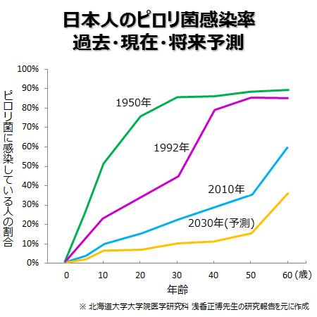 日本人のピロリ菌感染の減少を示すグラフ