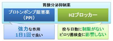 2種類の胃酸分泌抑制薬の特徴を示した図