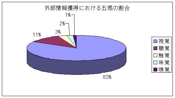 外界からの情報認知における五感の割合を示したグラフ