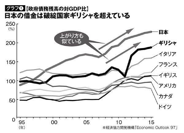 年々うなぎ上りに増える日本の債務総額