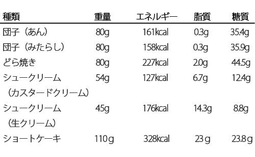 洋菓子 和菓子に含まれる糖質 脂質 カロリーを比較した表