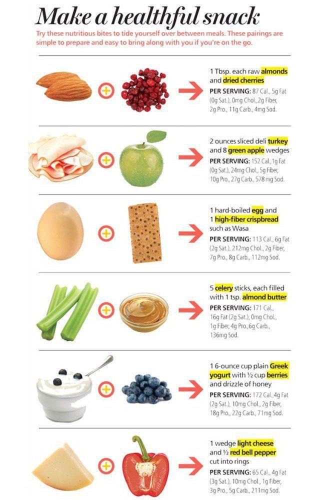 間食に適した食材をまとめた図