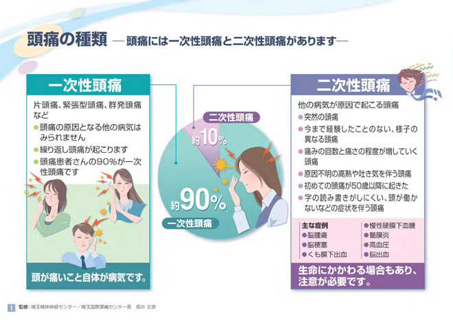 頭痛の種類の説明図