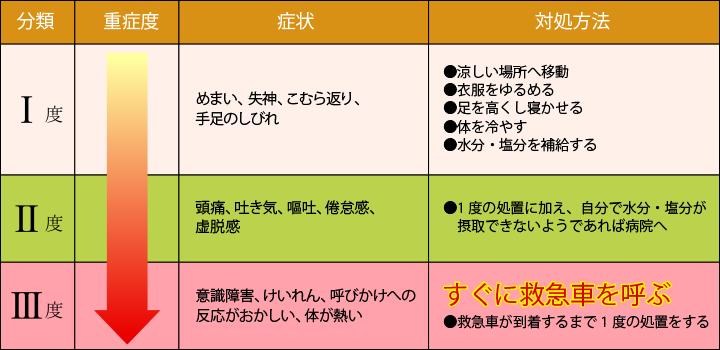 重症度別の症状と対処法を示した表