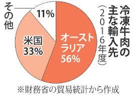 国産牛が占める割合は40%に過ぎないことを示すグラフ