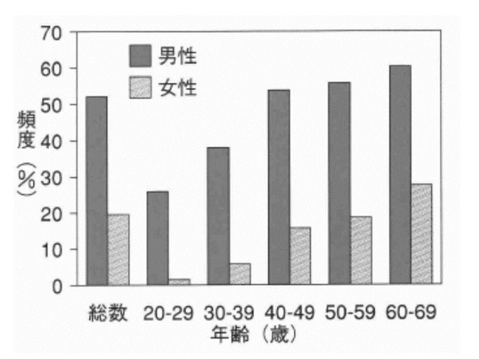 年代別の肥満者の割合の男女の違いを示すグラフ