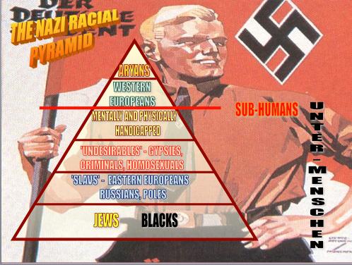 ナチスが示した人種差別の図
