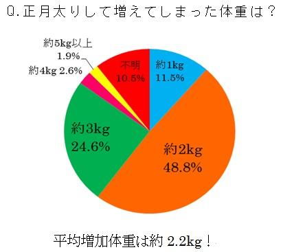お正月休みに何キロ太ったか示すグラフ