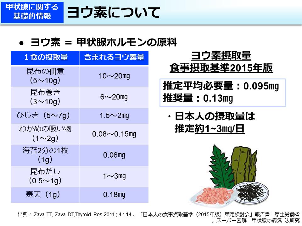 食品のヨウ素含有量についてまとめた図