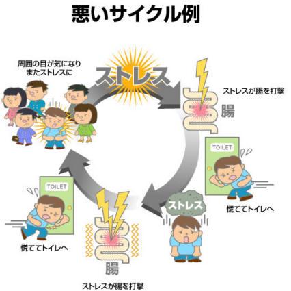 ストレスと症状悪化の悪循環を示した図