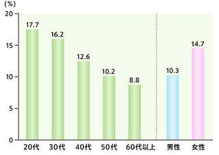 IBSの性別 年代別有病率のグラフ