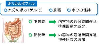 ポリフル・コロネルの作用機序を示す図