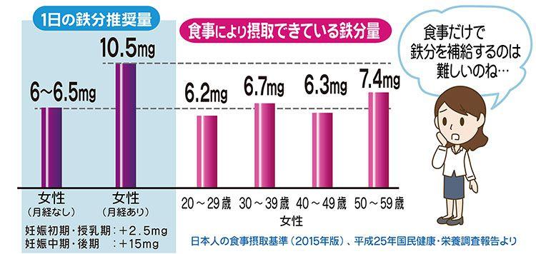 1日の鉄分摂取推奨量と食事から摂取する鉄分量の差異を示すグラフ
