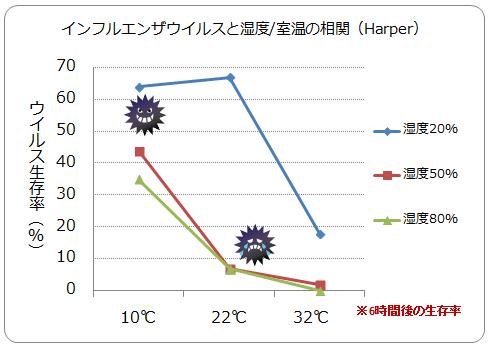 温度 湿度とウイルスの繁殖の程度の関連を示すグラフ