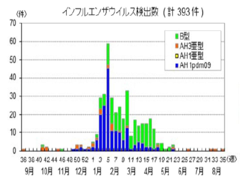 一昨年はAH1型が流行したことを示すグラフ