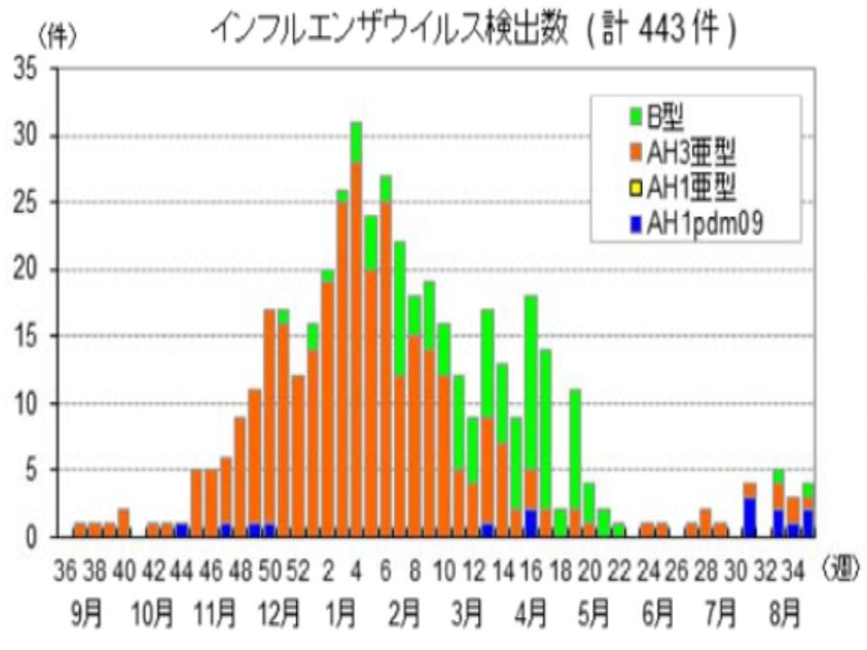 昨年はAH3型が流行したことを示すグラフ