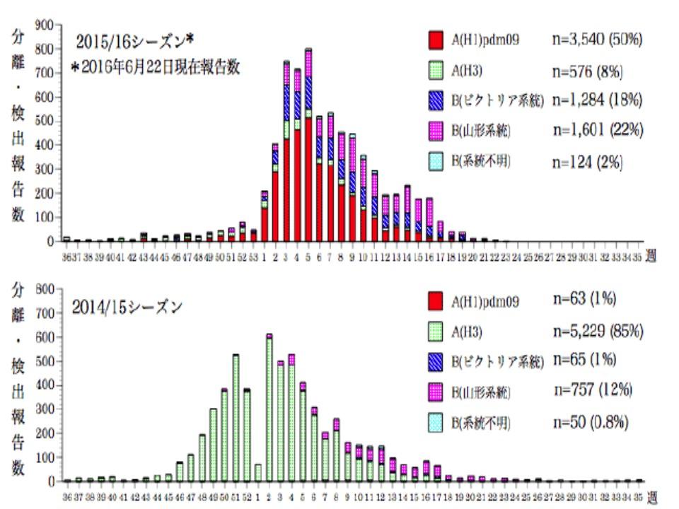年によって流行するウイルス亜型のパターンが異なることを示すグラフ