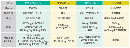 治療薬をまとめた表