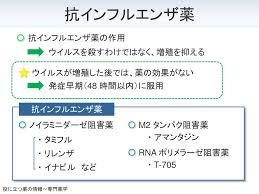 抗ウイルス薬はウイルス自体を直接死滅させるものではないことを説明する図