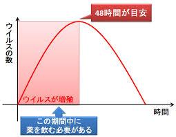 ウイルス量は感染後2~3日でピークに達しその後は減ることを示す図