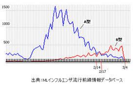 A型とB型の流行時期の違いを示したグラフ
