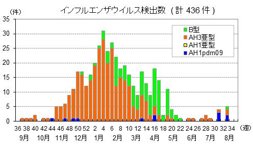 昨シーズン3月末以降はB型がA型を上回っていたことを示したグラフ