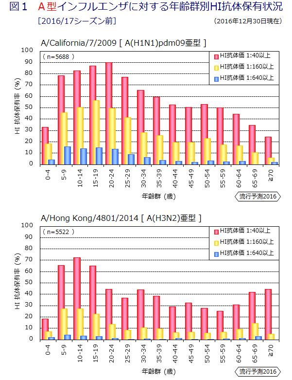 各年齢別のA型亜型に対する抗体保有率を示すグラフ