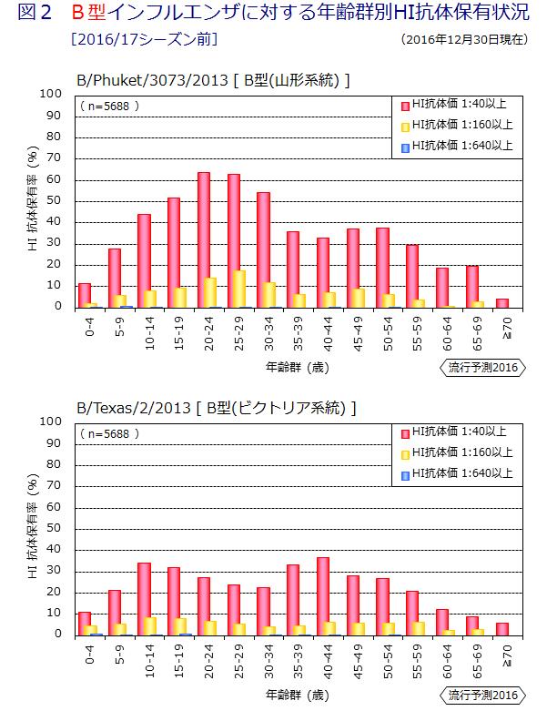 各年齢別のB型亜型に対する抗体保有率を示すグラフ