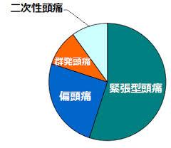 頭痛の種類とその頻度を示した円グラフ