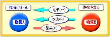 酸化還元と水素原子の関係図