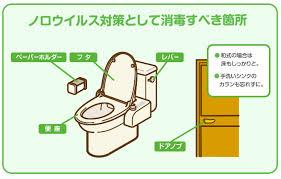 トイレで消毒すべき部位 場所