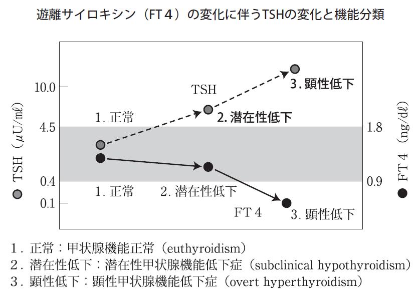 さまざまな病態におけるFT4 TSHの経時的変化