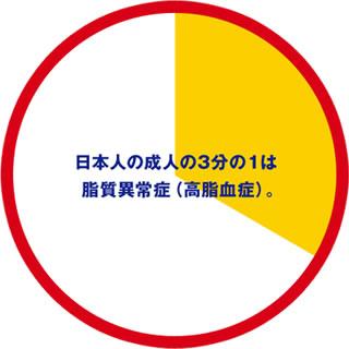 日本人の1/3が脂質異常症であることを示すグラフ