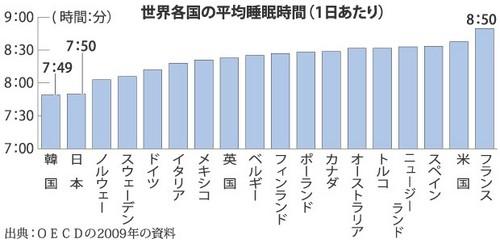日本は先進国のなかでは睡眠時間が短いことを示すグラフ