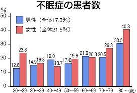 性別 年代別の不眠症患者数を示すグラフ