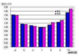 平均寿命は6~7時間睡眠の人がいちばん良いことを示す図